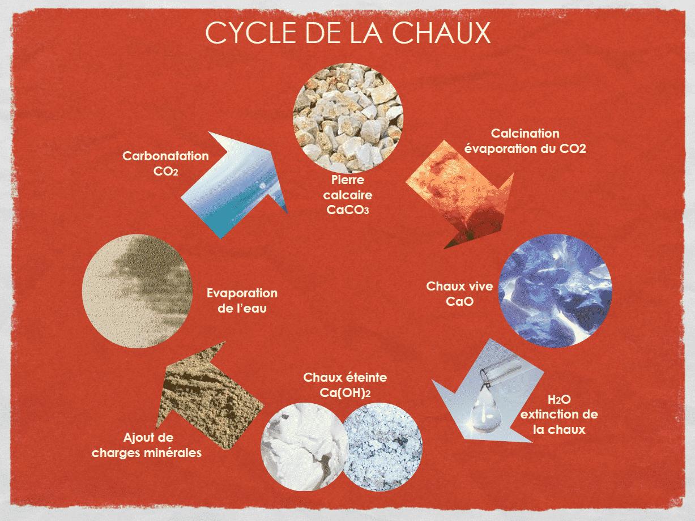 Cycle de la chaux - Enduit à la Chaux